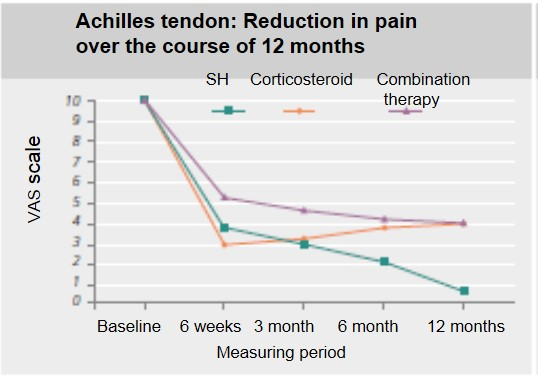 Achilles tendon VAS score Ostenil vs other treatments