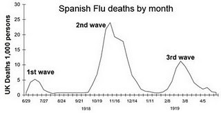 Spanish Flu deaths by month